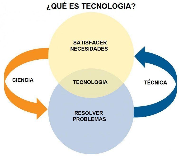 Pin En Trabajo Historia De La Tecnologia