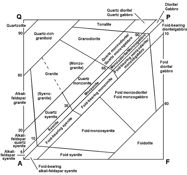Igneous rock classification using diagrams diagram rock and geology geology ccuart Gallery