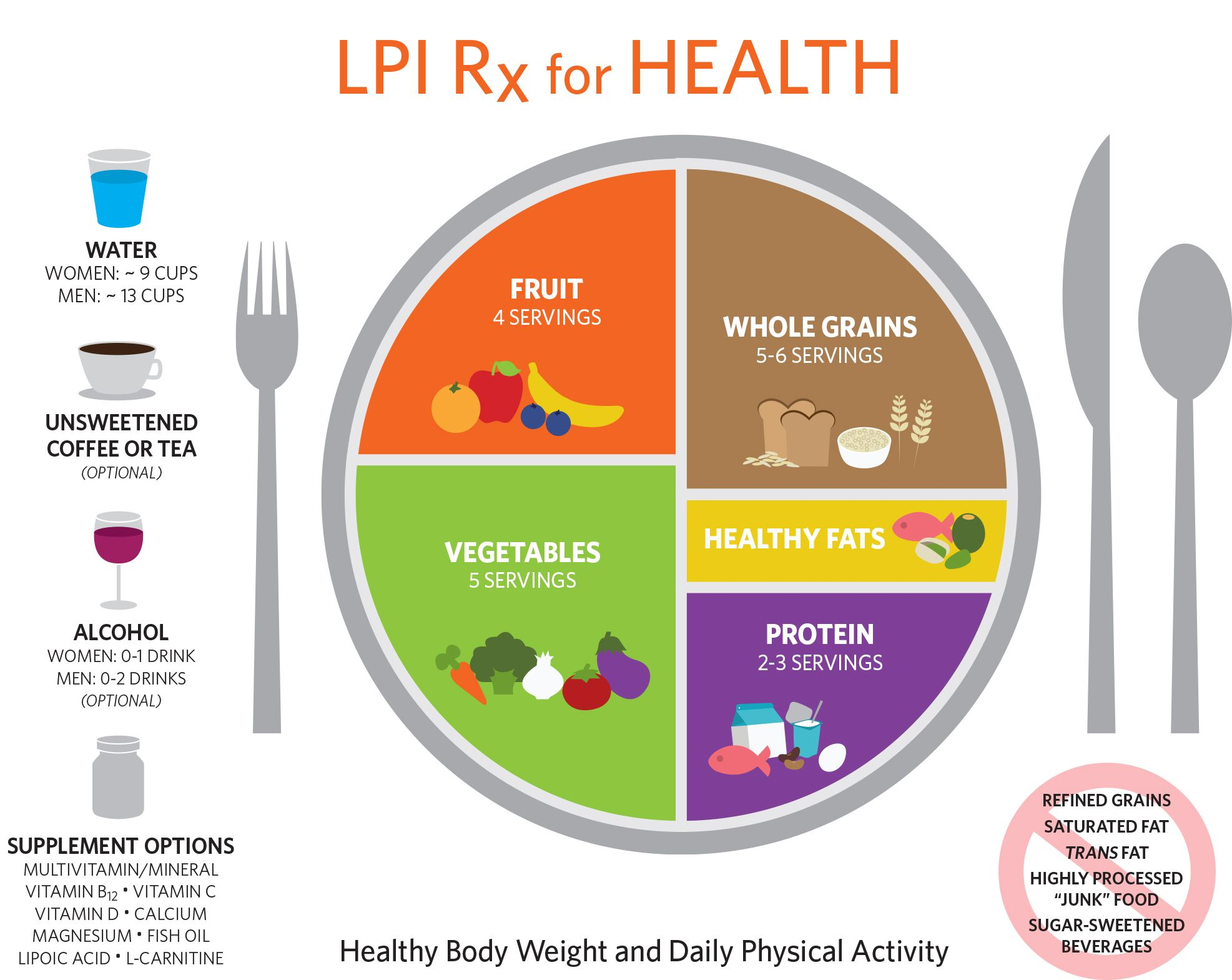 Rx for health linus pauling cardiovascular disease and heart lpi rx for health plate serving diagram for serving sizes see lpioregonstate pooptronica Gallery