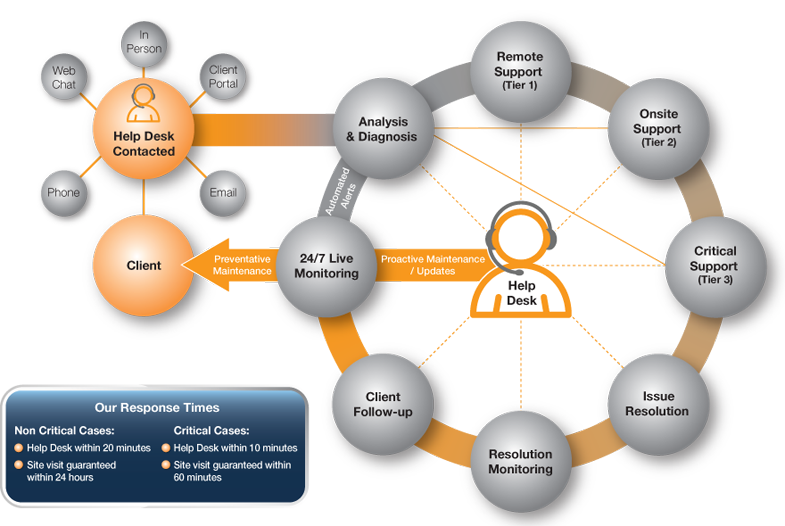 Help Desk Software For It Support Workflow Process Diagram Help Desk Workflow Diagram Business Rules