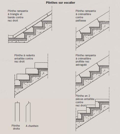 Comment Mettre Plinthe Escalier Recherche Google Plinthe