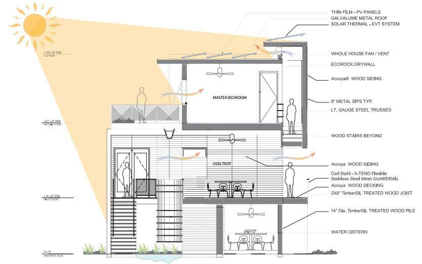 28 planos de casas ecol gicas para dise ar viviendas for Plano habitacion online
