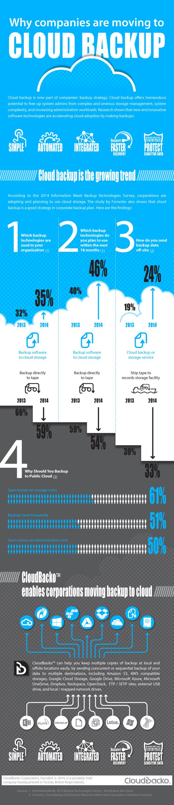 Las empresas se van a las copias de seguridad online | Infografias ...