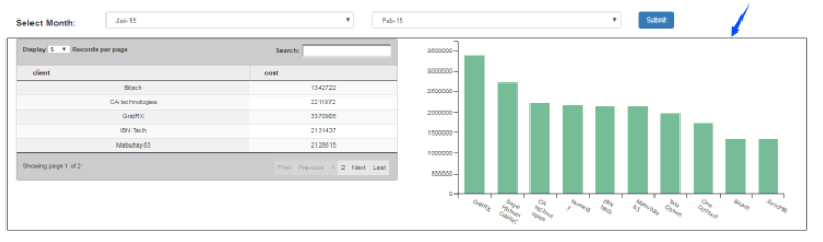 Learn How to Create Dashboard with Multiple Reports in