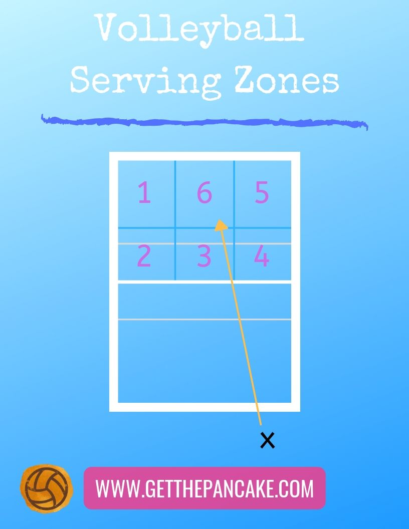 Service Zones On A Volleyball Court Developing Serving Accuracy In Young Players Coaching Volleyball Volleyball Serve Volleyball Skills