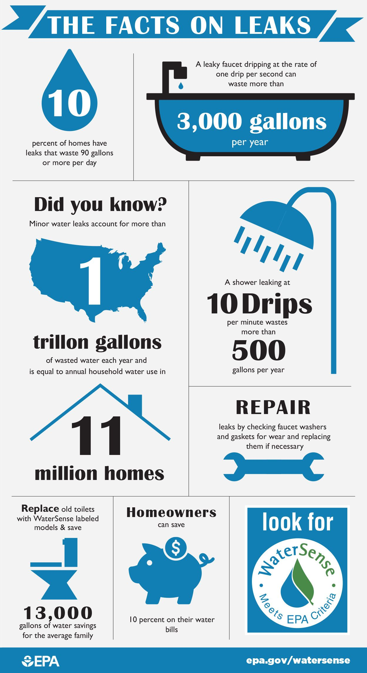 Infographic the facts on leaks click the pin for a printer infographic the facts on leaks click the pin for a printer friendly leak spiritdancerdesigns Image collections