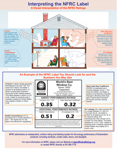 Infograph Copy Window Ratings Windows And Doors Energy Efficient Homes