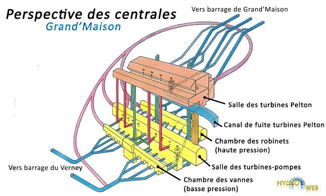 Grand'Maison : turbines
