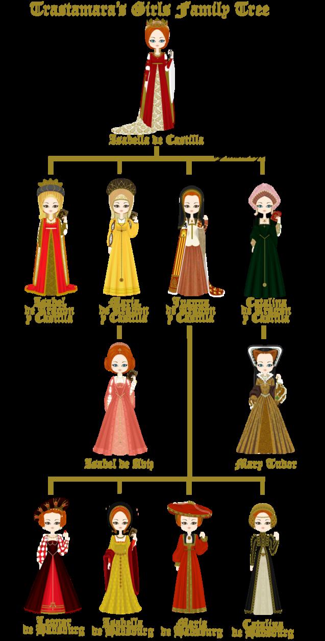 Trastamara Queens Family Tree by ~marasop on deviantART ...