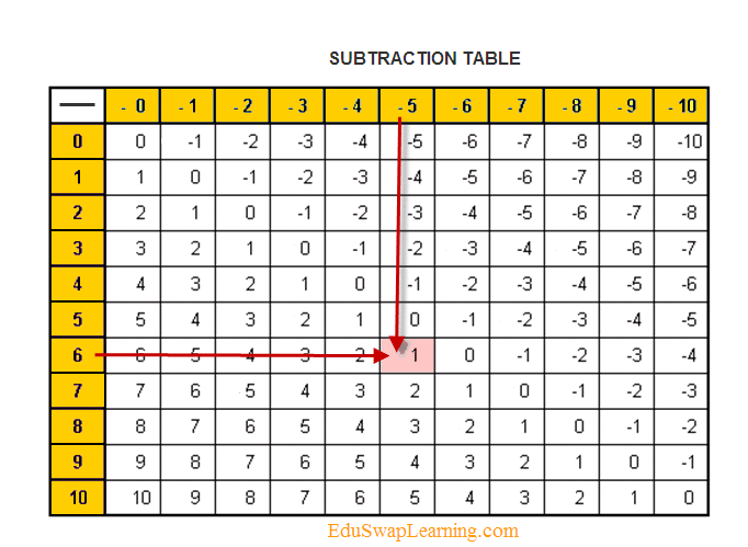 Subtraction Table Example  Special Education    Math