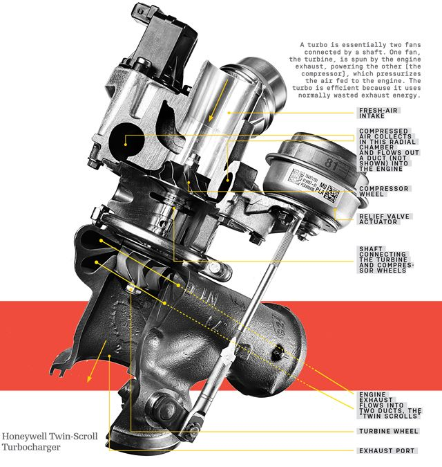 How Turbochargers And Superchargers Work