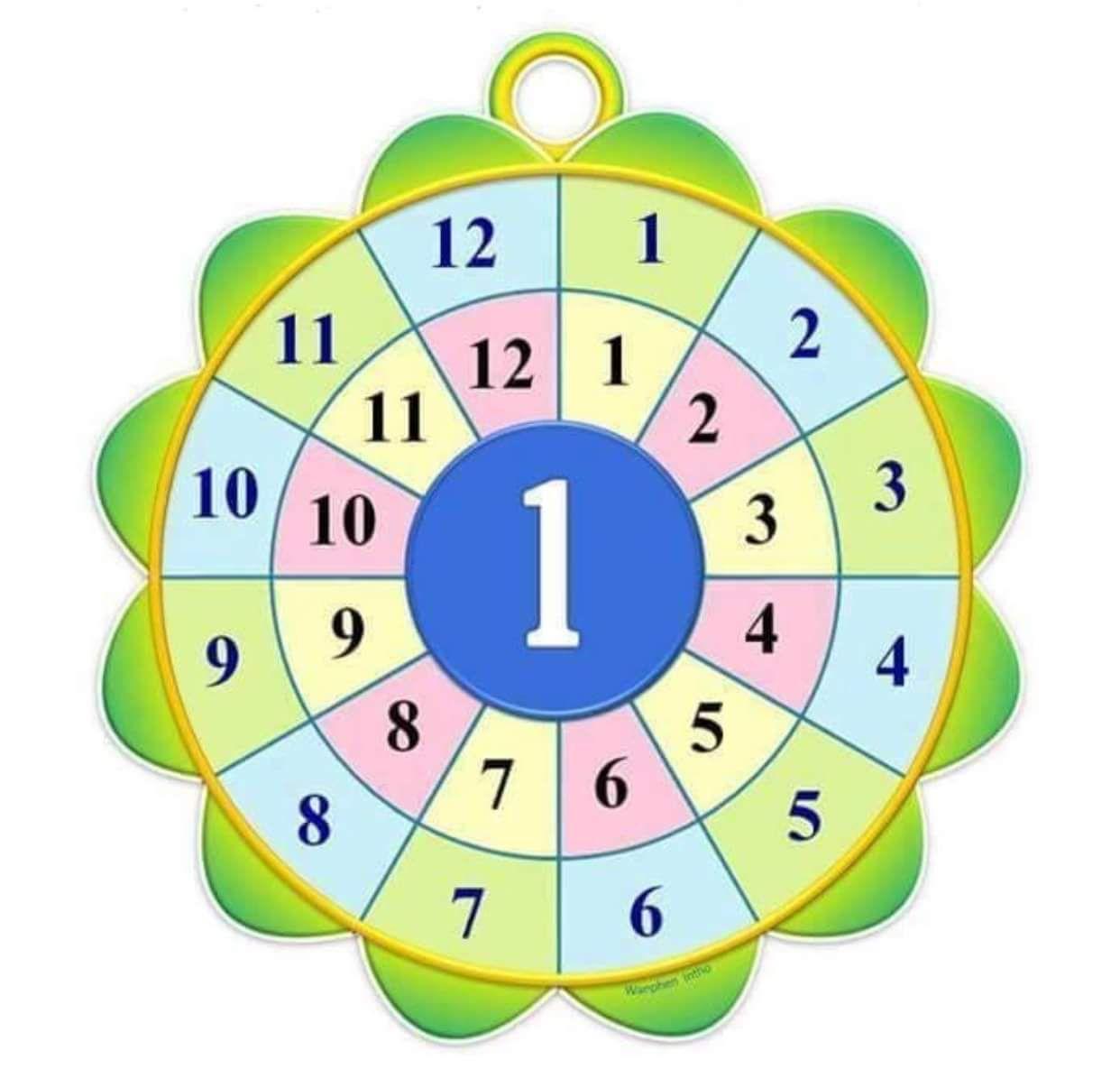 جدول الضرب جدول ١بطريقة ظريفة للاطفال Math Crafts Math Numbers Multiplication Worksheets