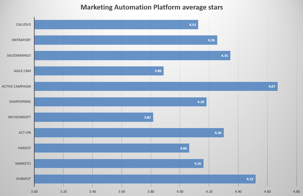 Marketing Automation Vendor Evaluation  Use This Matrix To