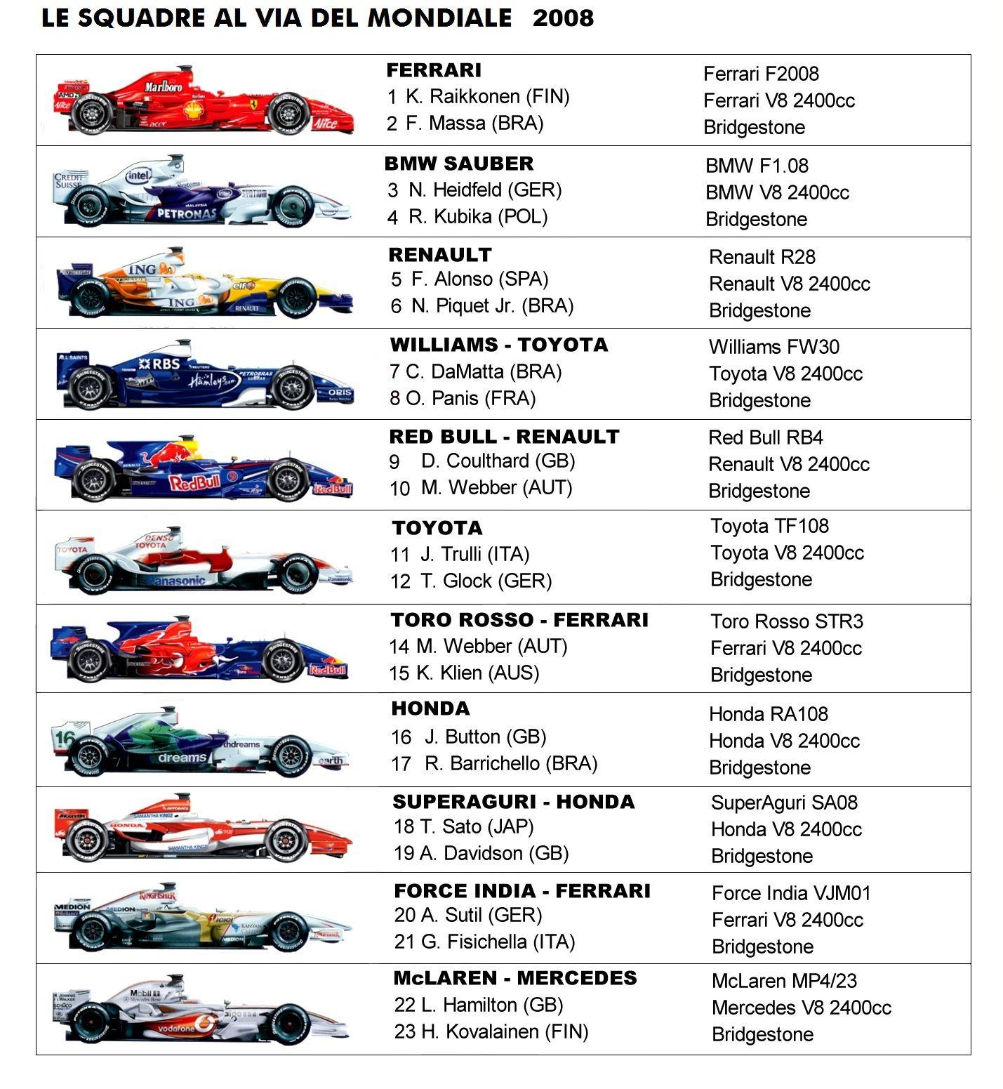monoposto formula 1 2008