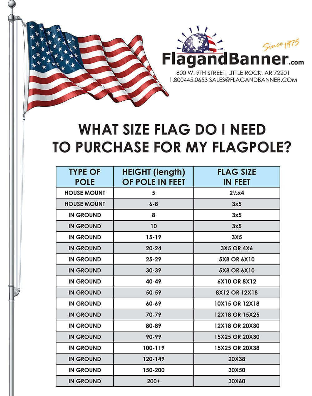 What Size Flag To Use Flag Pole Landscaping Flag Pole American Flag
