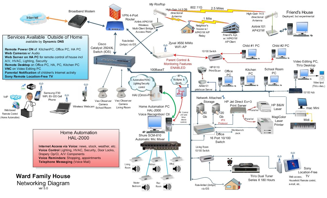 home wired network diagram | Home Network Diagram House Wiring, Smart Home  Technology, Home