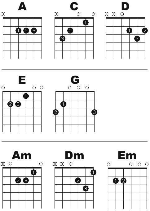 Guitar lessons Learned in high school and forgot most of it since - guitar chord chart