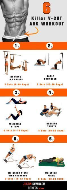 Where to Develop Six-Pack Abs | abs | Ab workout men, Six