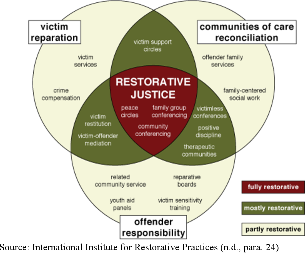 A Restorative Approach To Group Counseling With The Lgbtq