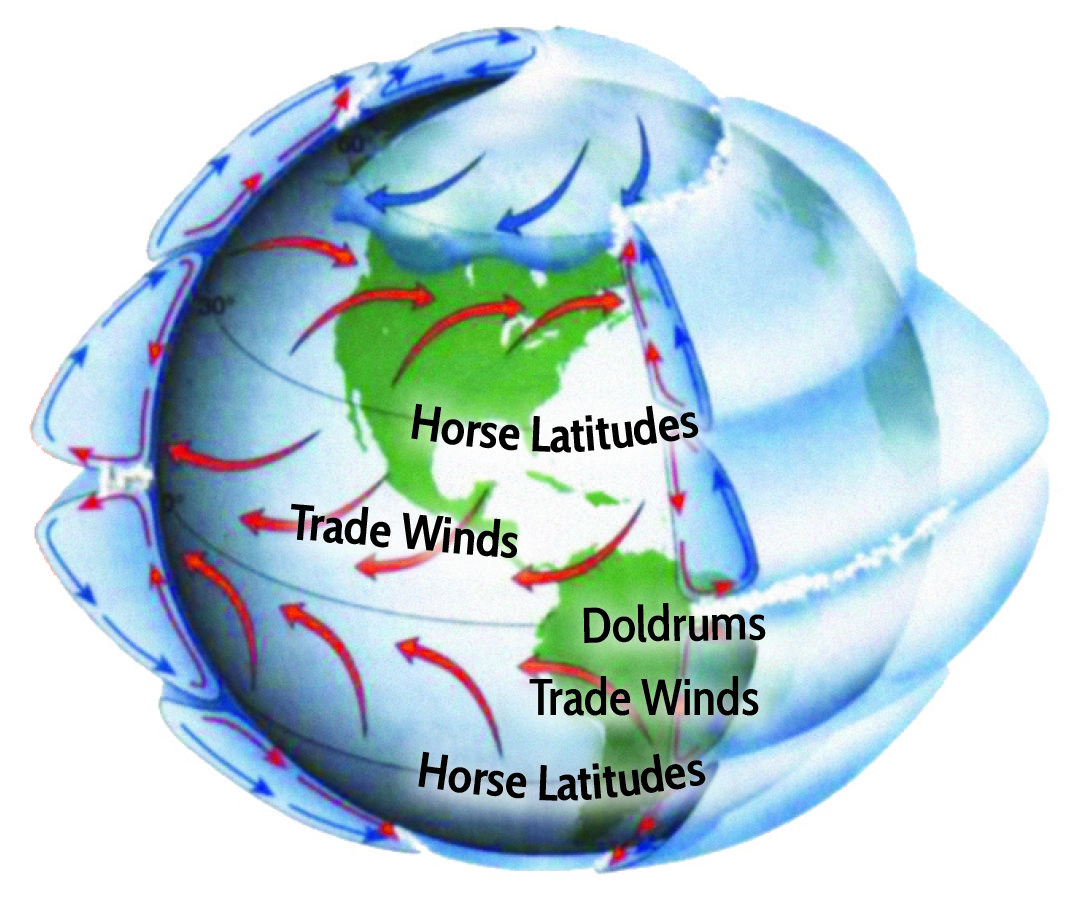 The Trade Winds Are The Prevailing Pattern Of Surface