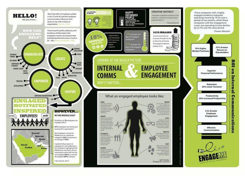 Infographic Zone Infographic, Employee engagement, Happy