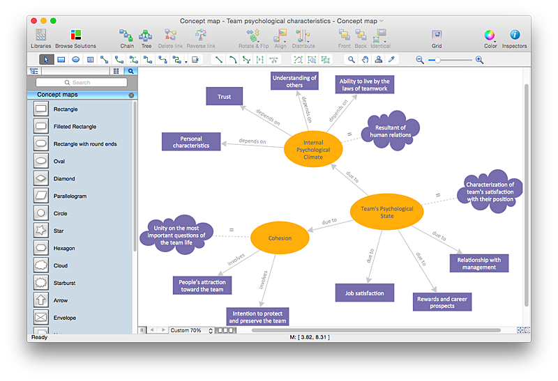 How To Create A Concept Map In Visio Infographics Pinterest