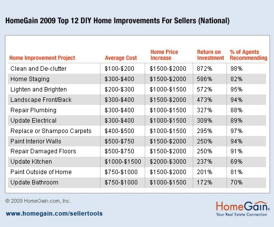 Return On Home Improvements Chart Home Staging Home Improvement Home Staging Companies