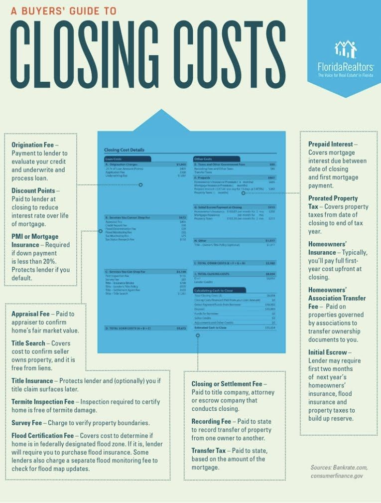 Home buying tips buyers guide to Closing costs! Closing