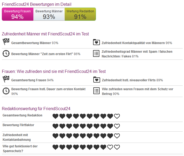 Wie Funktioniert Friendscout24 Ist Friendscout24 Kostenlos Wenn
