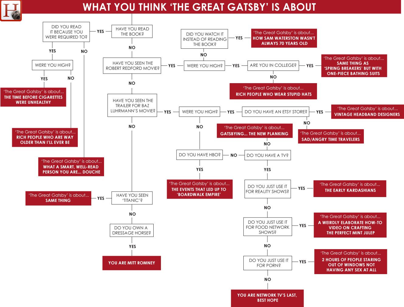 What You Think The Great Gatsby Is About