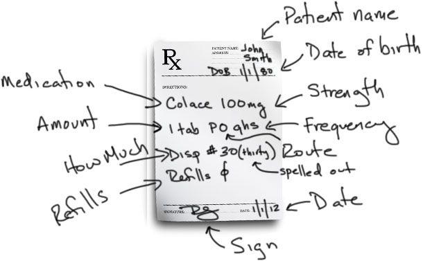 prescription writing 101  with example prescriptions