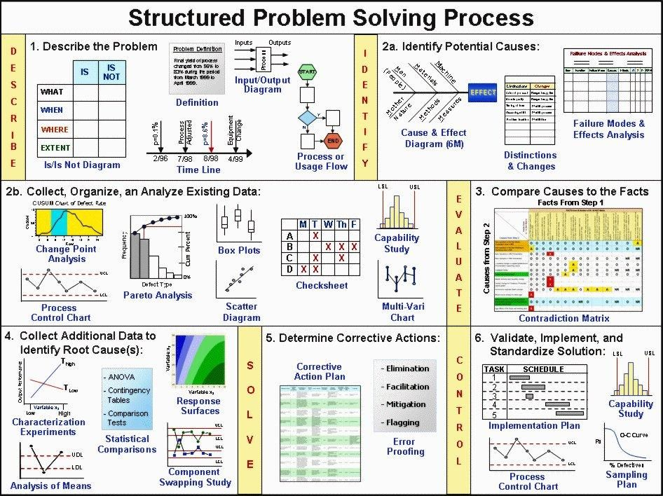 Structured Problem Solving Problem Solving Business Management Business Analysis