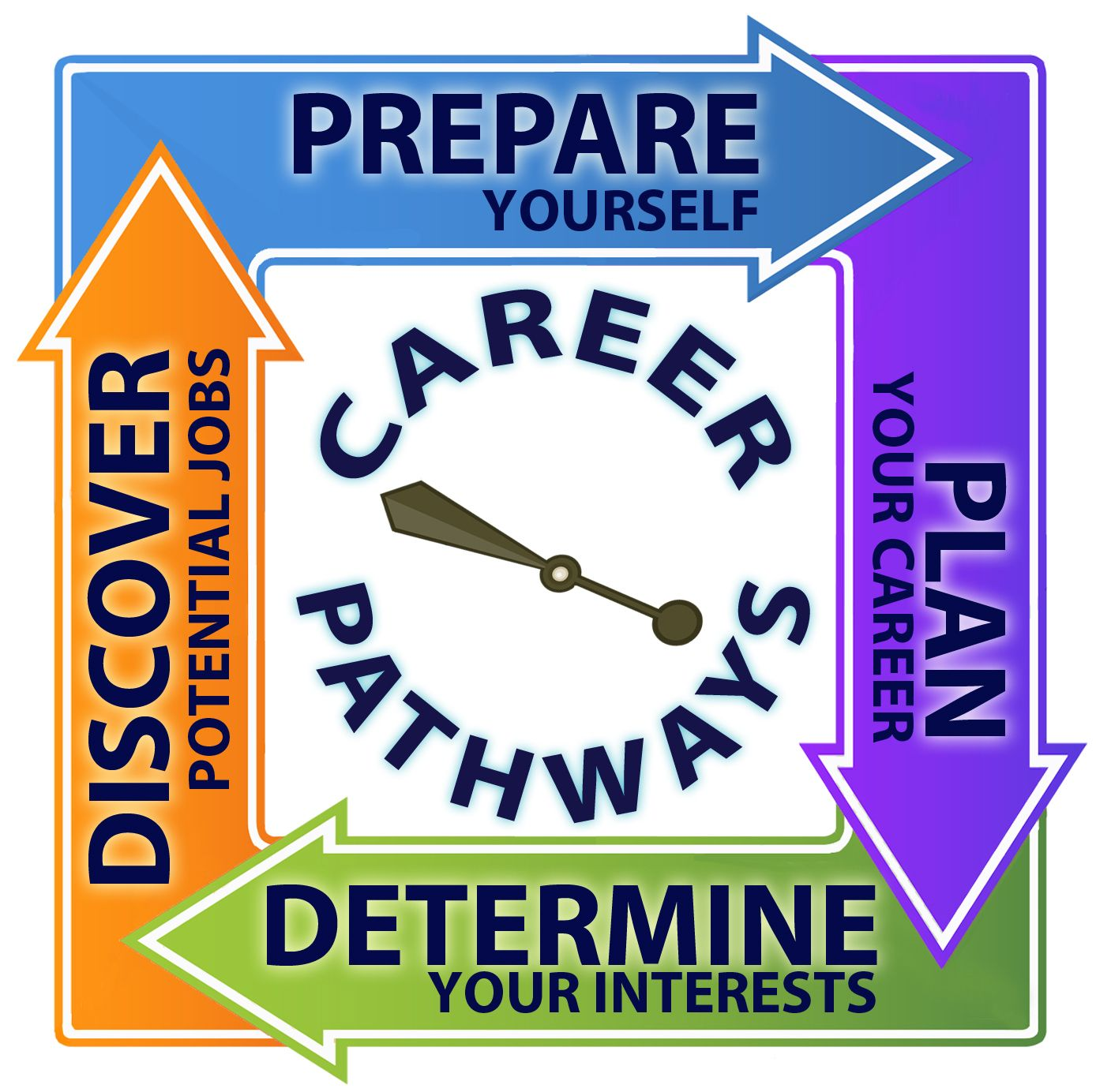 Career Pathways: A Very Personal Matter For Your Life | RESCARE ...