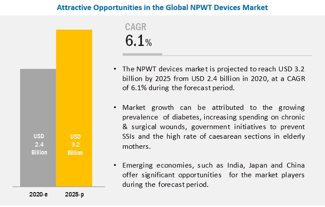 Negative Pressure Wound Therapy Market Worth 3 2 Billion By 2025 Marketsandmarkets Blog Respiratory Care Respiratory Healthcare Costs
