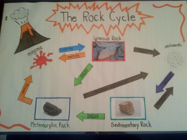Anchor Chart The Rock Cycle Rock Cycle Rock Cycle Project Science Anchor Charts