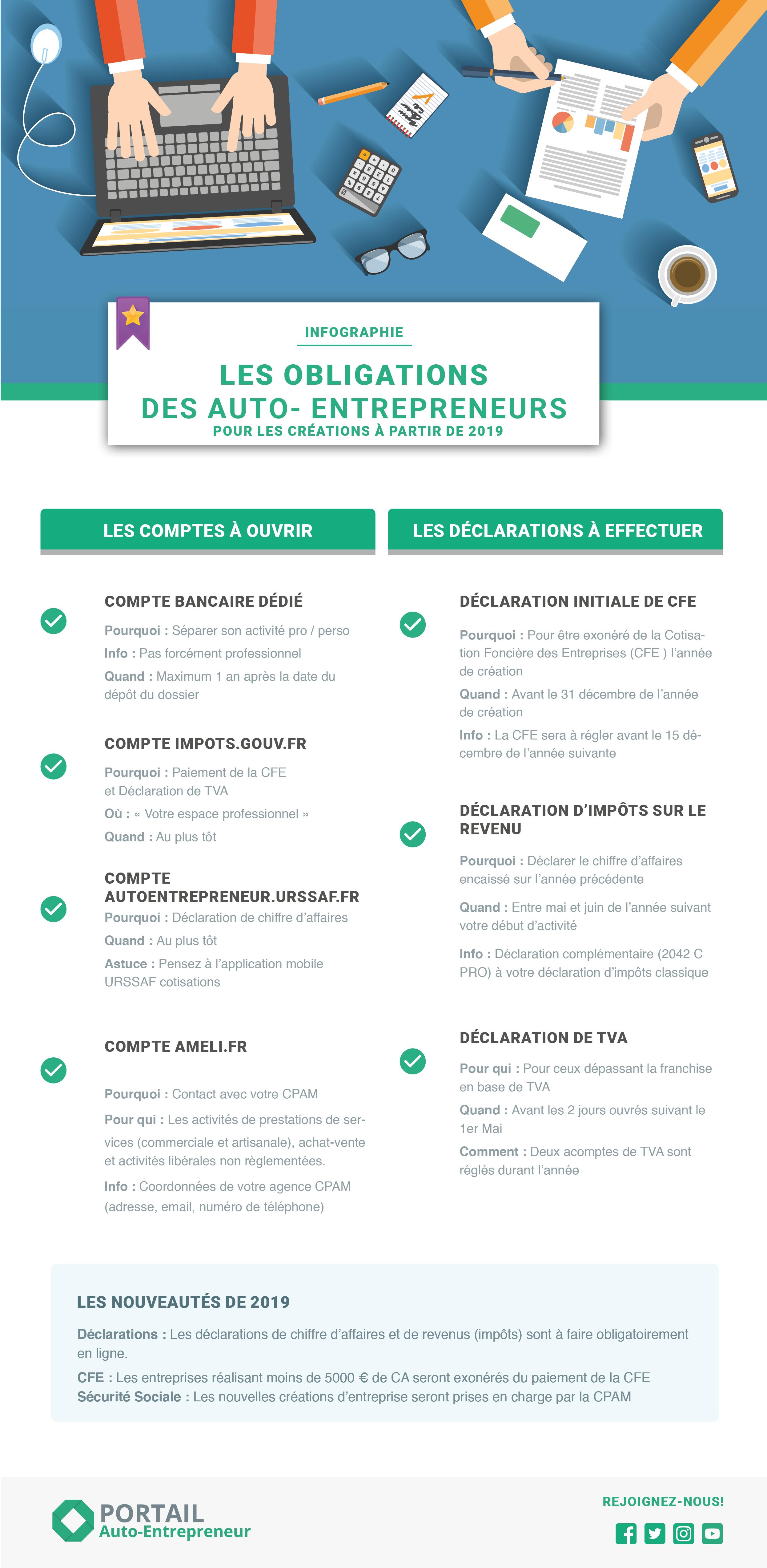 Auto Entrepreneurs Le Calendrier De Vos Demarches Micro Entreprise Gestion Entreprise Planification D Entreprise