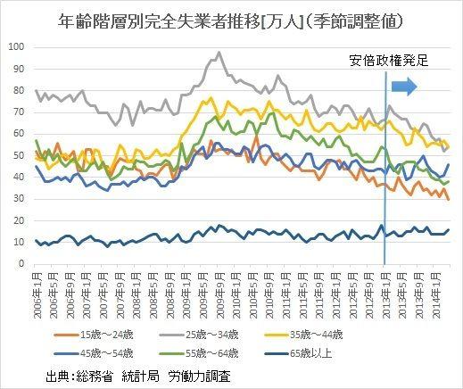 年齢階層別完全失業者推移[万人](季節調整値) 山本博一「若年層の失業率」