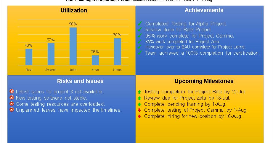 database testing sample resume