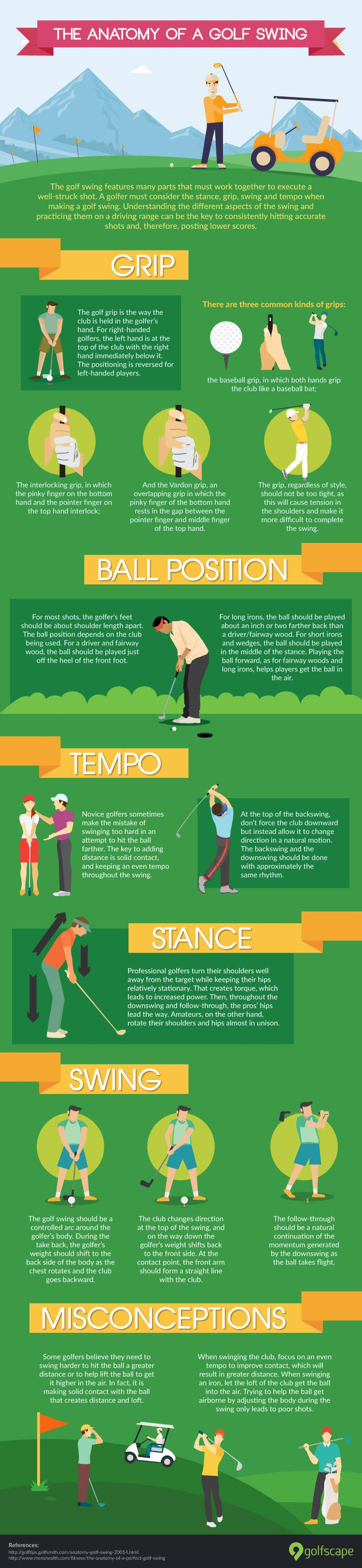 anatomy of a golf swing graphic | Golf | Pinterest