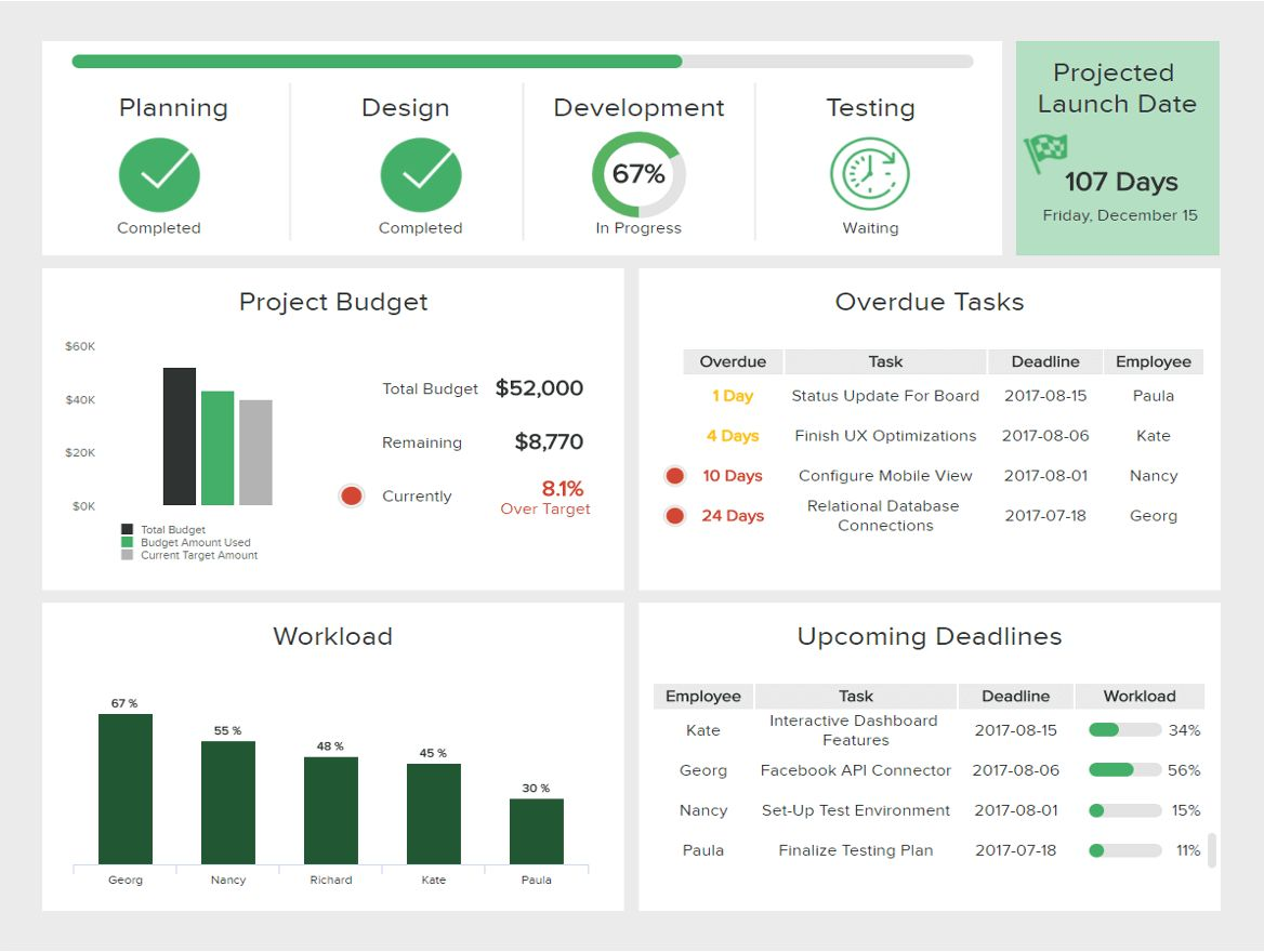 The wonderful It Dashboards Templates & Examples For