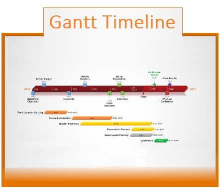 Gantt Timeline Template | 3+ Free Printable PDF, Excel & Word ...
