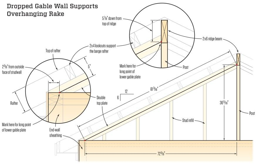 The Triangular Part Of The Gable Wall Is Built After The Rafters Are Installed The Diagonal Plates Are 3 1 2 Inches Down From T Gable Wall Roof Framing Rafter