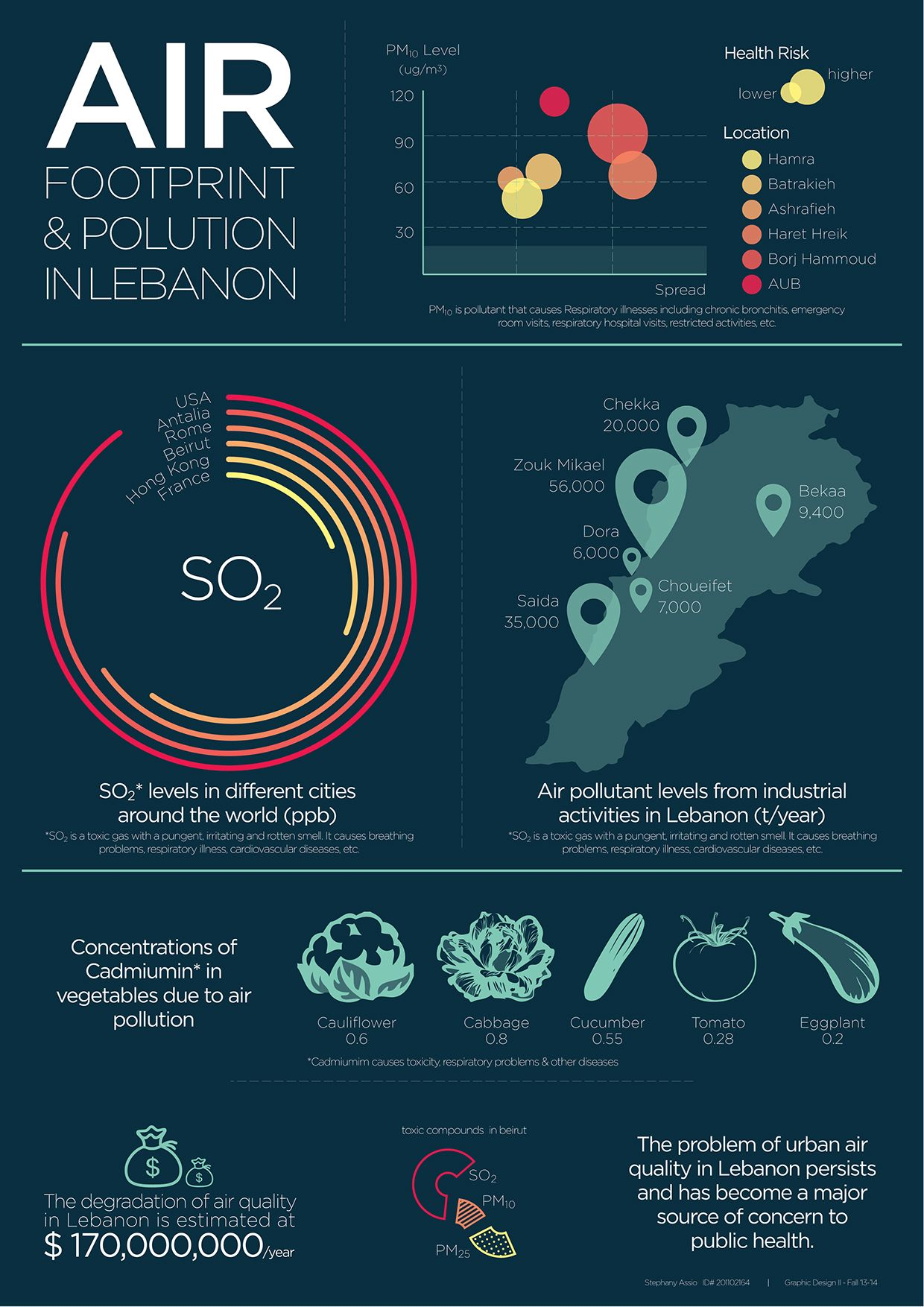 air pollution in lebanon infographic poster graphic design