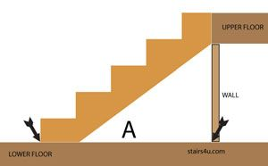 Best How To Figure And Calculate Stair Stringer Lengths 400 x 300