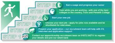 Image result for apprenticeship path
