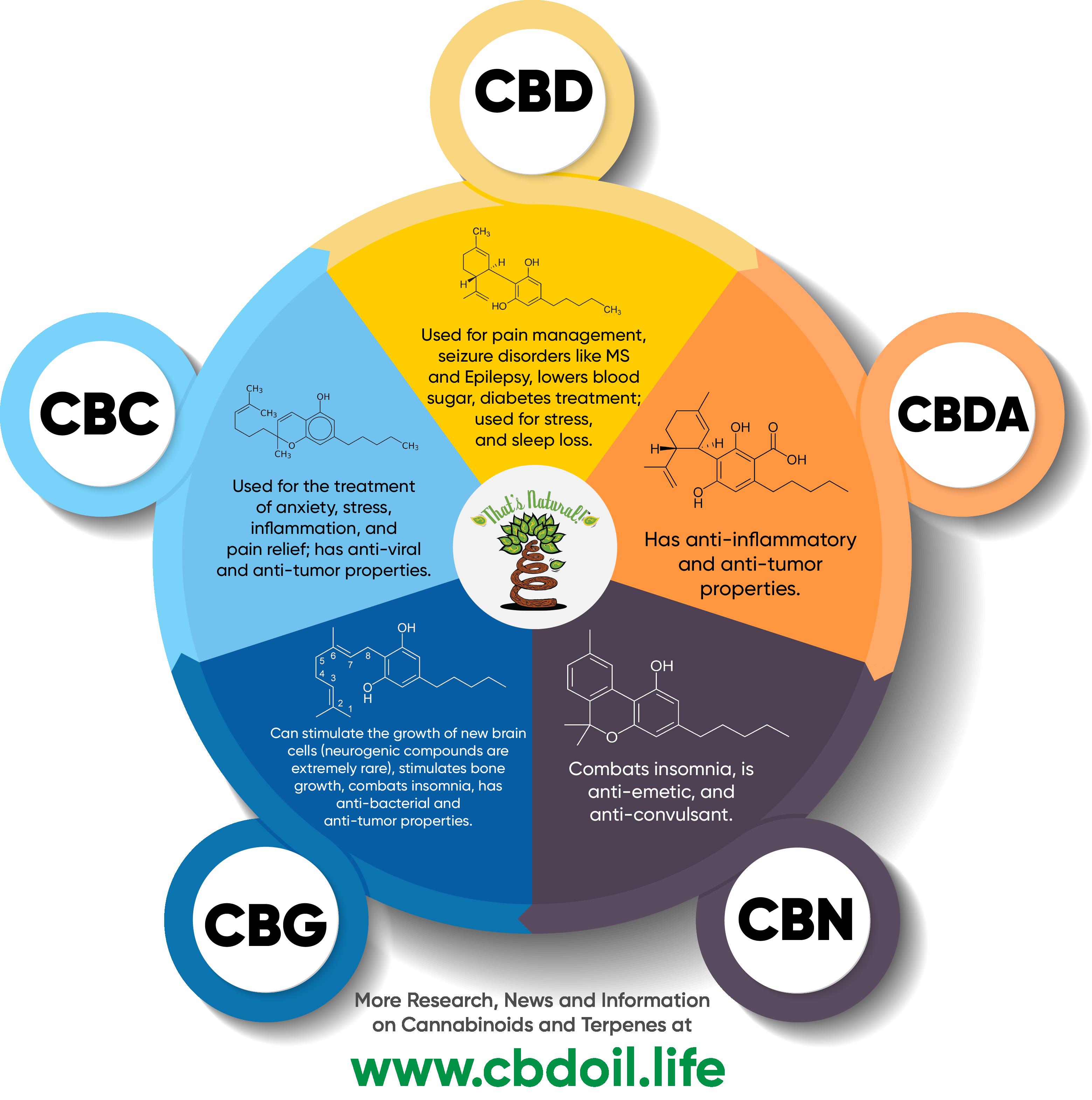 the major cannabinoids in that u2019s natural full
