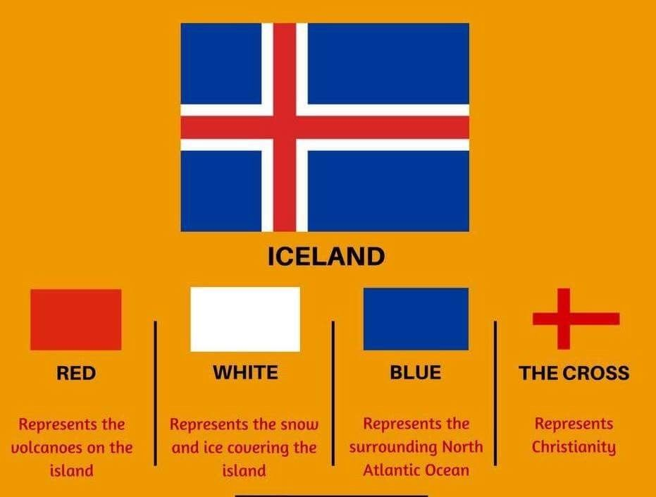 Iceland Flags Of The World Iceland Flag History Of Flags
