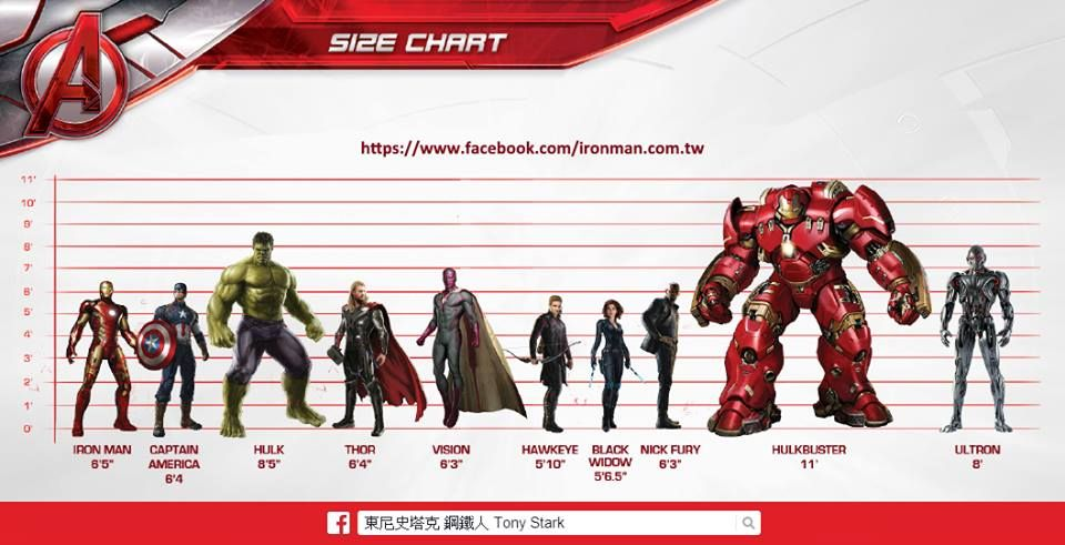 The Avengers Age Of Ultron Official Size Chart Avengers Vision Avengers Hulkbuster