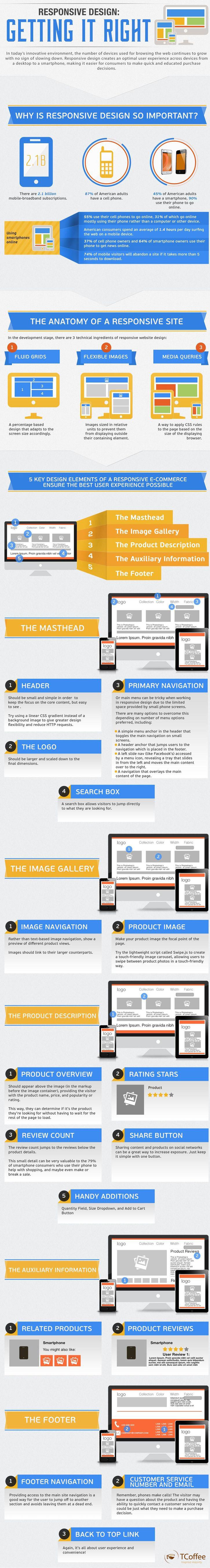 Responsive design. Infographic, Responsive web design