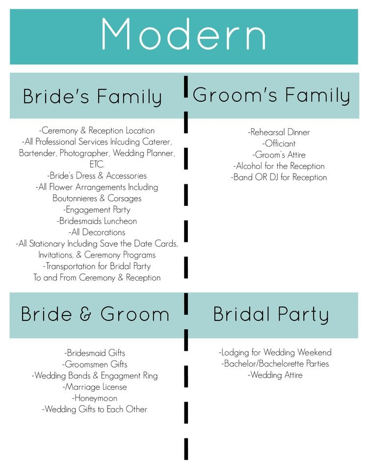 Mar 11 Modern Vs Traditional Who Pays Weddings And Wedding Curious Should Pay For What